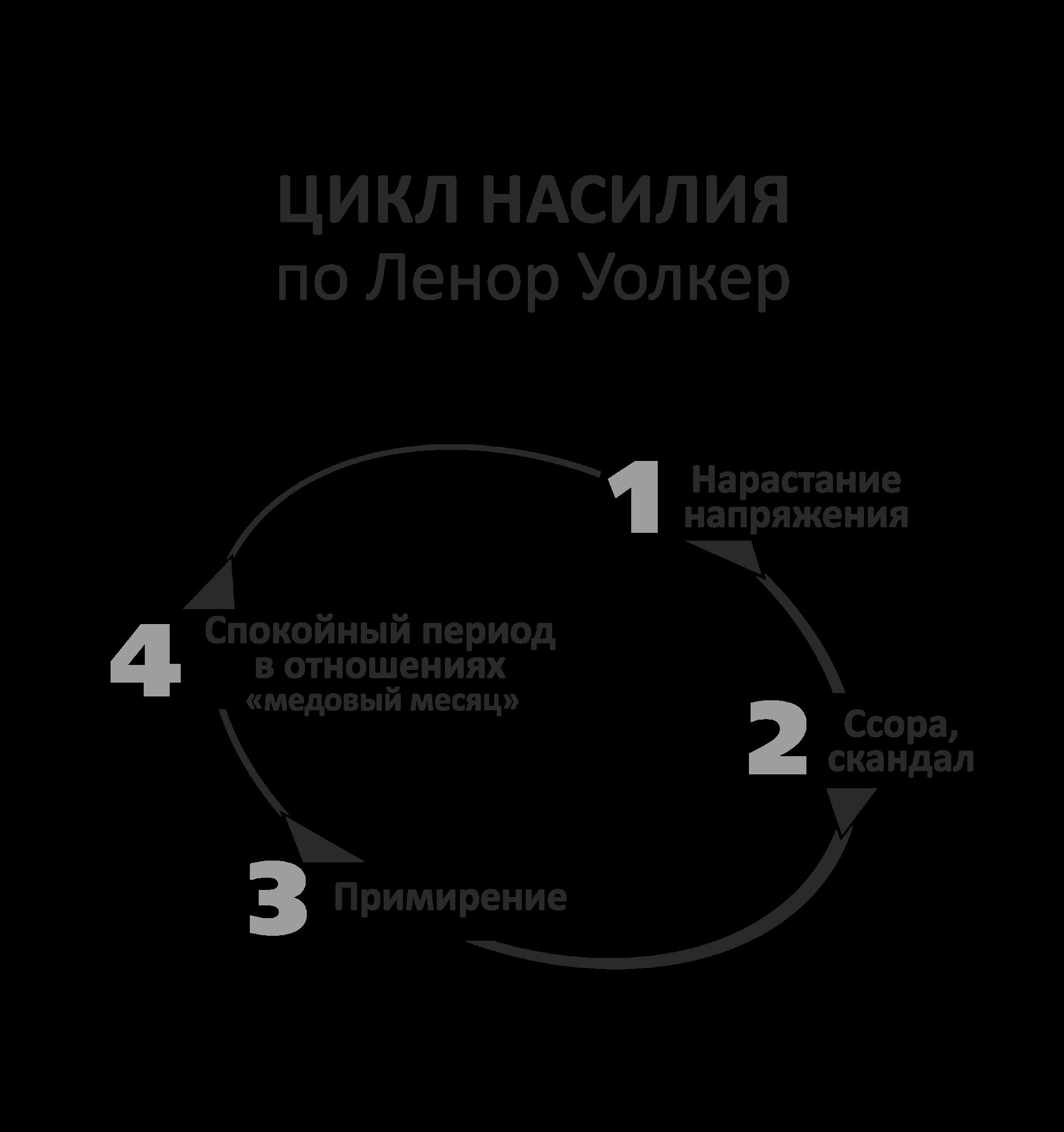 Цикл насилия поЛенор Уолкер